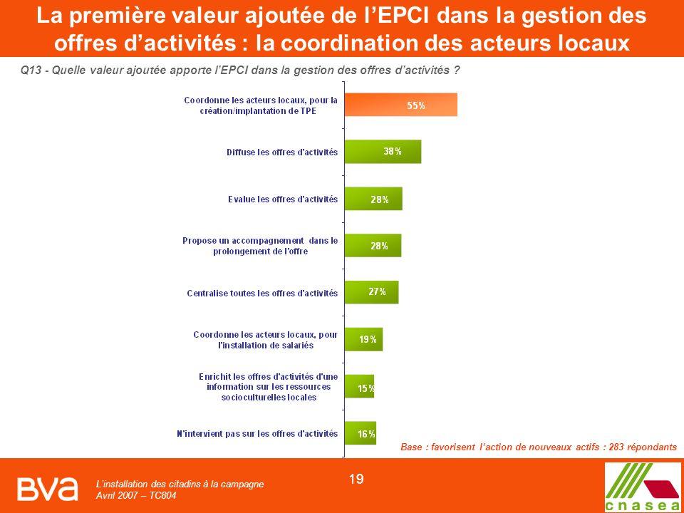 Linstallation des citadins à la campagne Avril 2007 – TC804 19 Q13 - Quelle valeur ajoutée apporte lEPCI dans la gestion des offres dactivités .