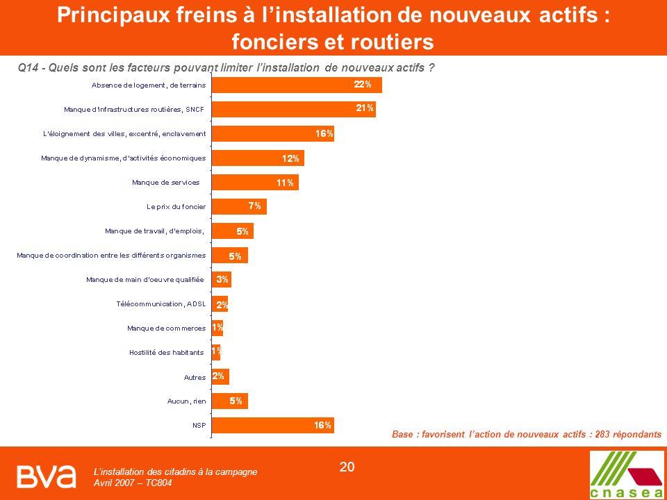 Linstallation des citadins à la campagne Avril 2007 – TC804 20 Q14 - Quels sont les facteurs pouvant limiter linstallation de nouveaux actifs .