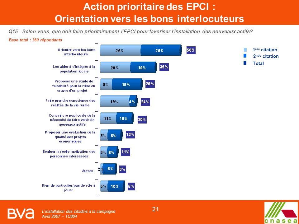 Linstallation des citadins à la campagne Avril 2007 – TC804 21 Q15 - Selon vous, que doit faire prioritairement lEPCI pour favoriser linstallation des nouveaux actifs.