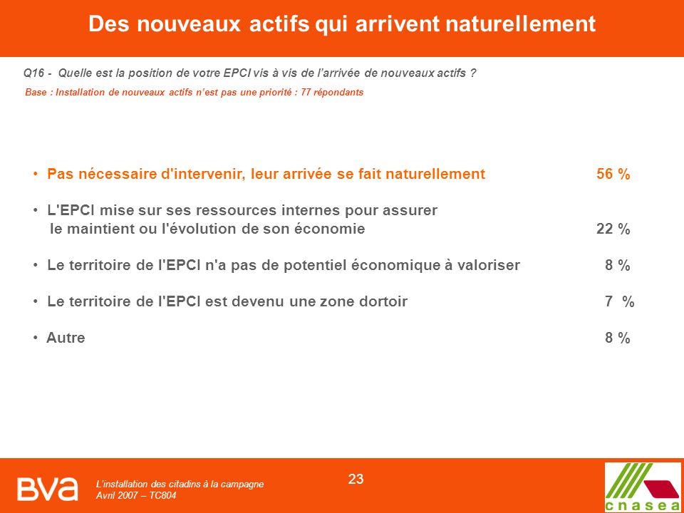 Linstallation des citadins à la campagne Avril 2007 – TC804 23 Q16 - Quelle est la position de votre EPCI vis à vis de larrivée de nouveaux actifs .