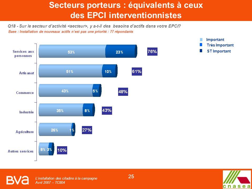 Linstallation des citadins à la campagne Avril 2007 – TC804 25 Q18 - Sur le secteur dactivité, y a-t-il des besoins dactifs dans votre EPCI.