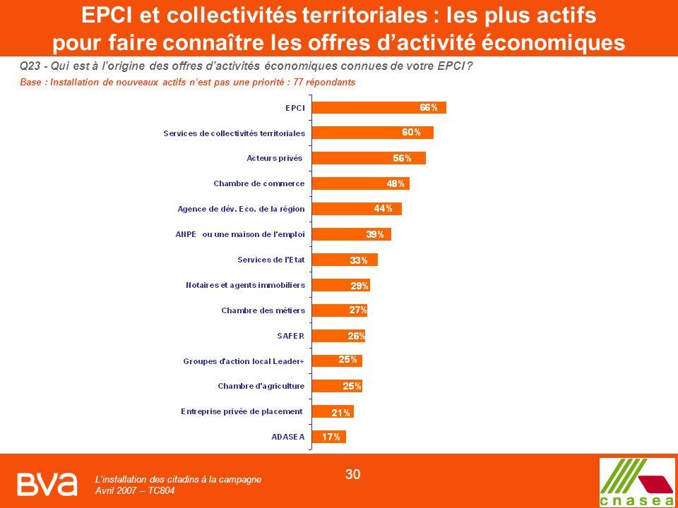 Linstallation des citadins à la campagne Avril 2007 – TC804 30 Q23 - Qui est à lorigine des offres dactivités économiques connues de votre EPCI .