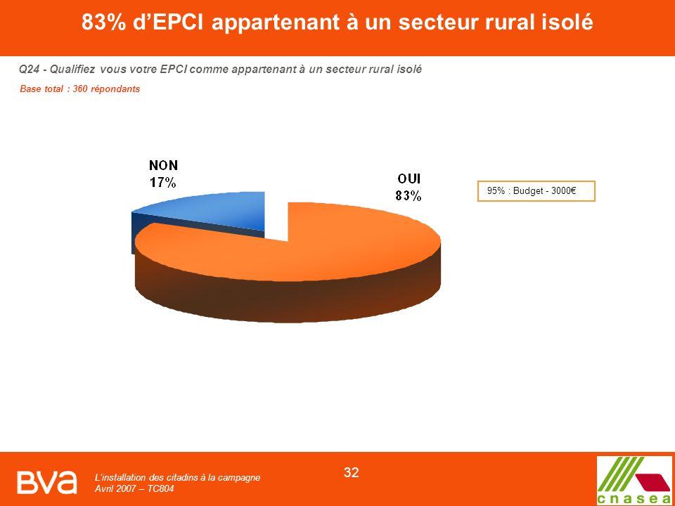 Linstallation des citadins à la campagne Avril 2007 – TC804 32 Q24 - Qualifiez vous votre EPCI comme appartenant à un secteur rural isolé Base total : 360 répondants 83% dEPCI appartenant à un secteur rural isolé 95% : Budget - 3000