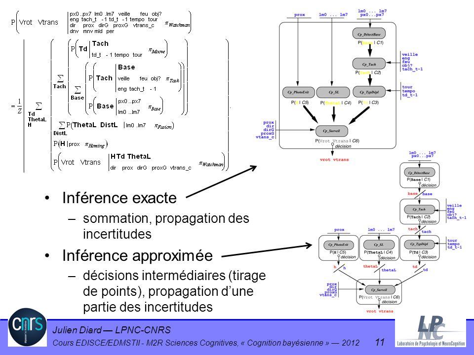 Julien Diard LPNC-CNRS Cours EDISCE/EDMSTII - M2R Sciences Cognitives, « Cognition bayésienne » 2012 11 Inférence exacte –sommation, propagation des i