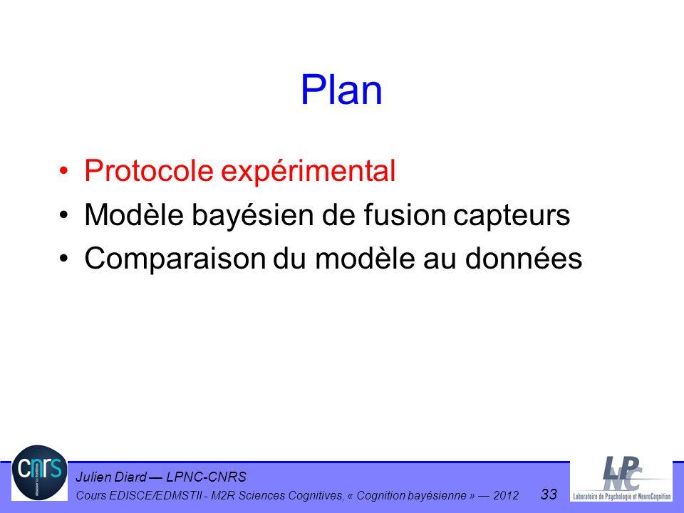 Julien Diard LPNC-CNRS Cours EDISCE/EDMSTII - M2R Sciences Cognitives, « Cognition bayésienne » 2012 33 Plan Protocole expérimental Modèle bayésien de