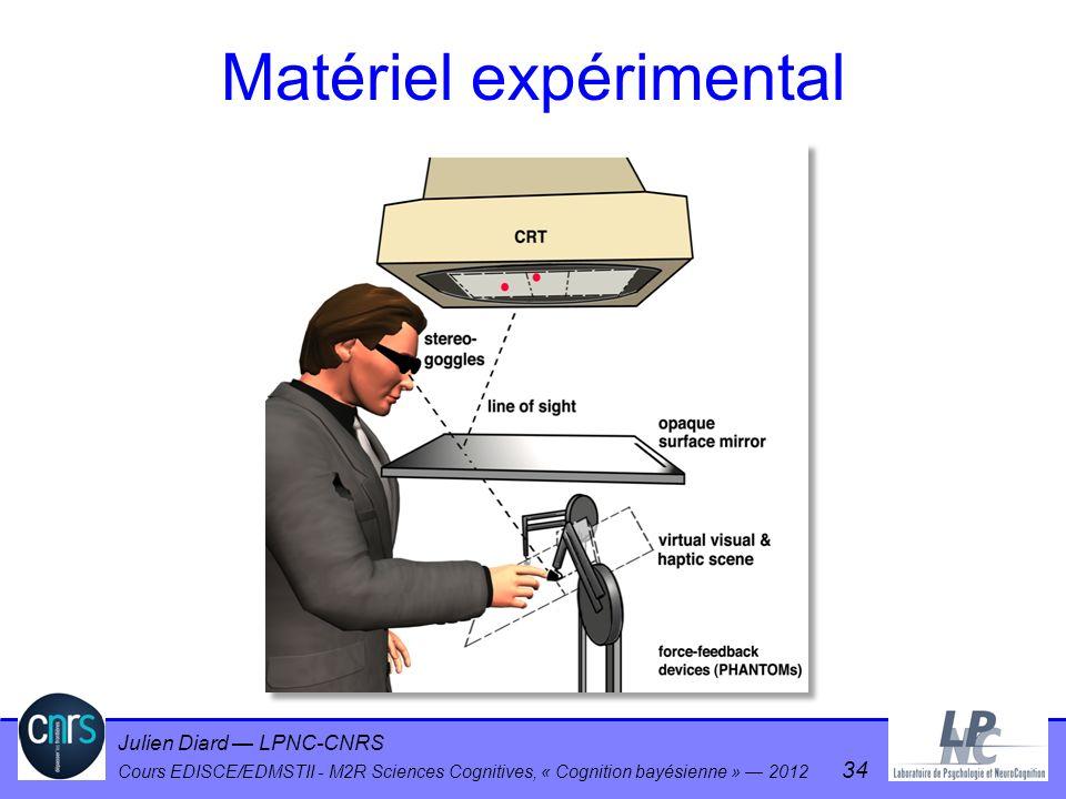Julien Diard LPNC-CNRS Cours EDISCE/EDMSTII - M2R Sciences Cognitives, « Cognition bayésienne » 2012 34 Matériel expérimental