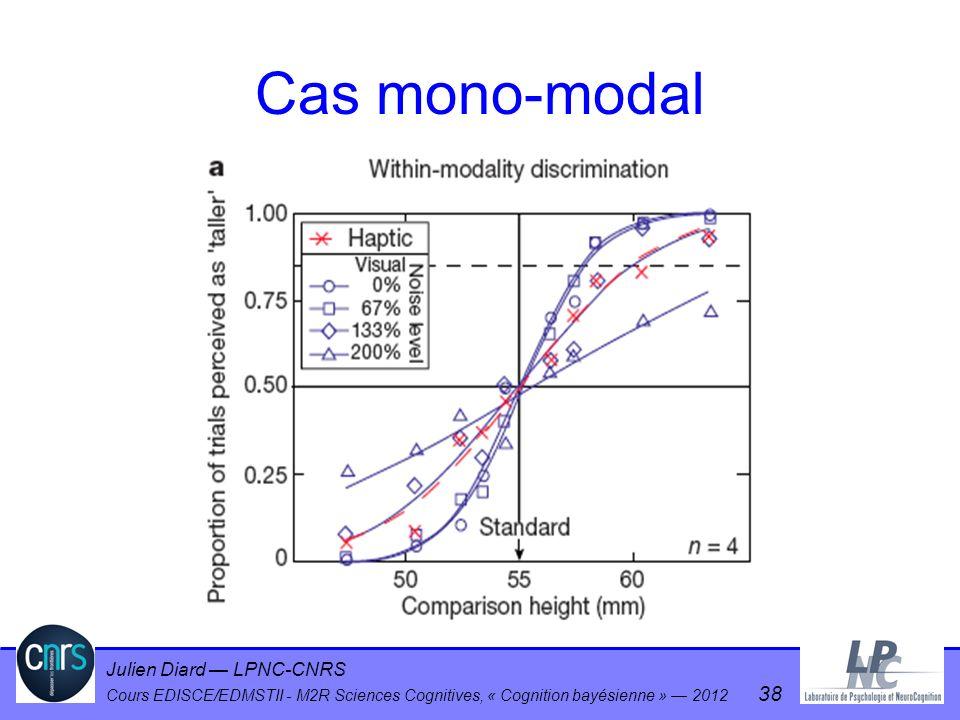 Julien Diard LPNC-CNRS Cours EDISCE/EDMSTII - M2R Sciences Cognitives, « Cognition bayésienne » 2012 38 Cas mono-modal