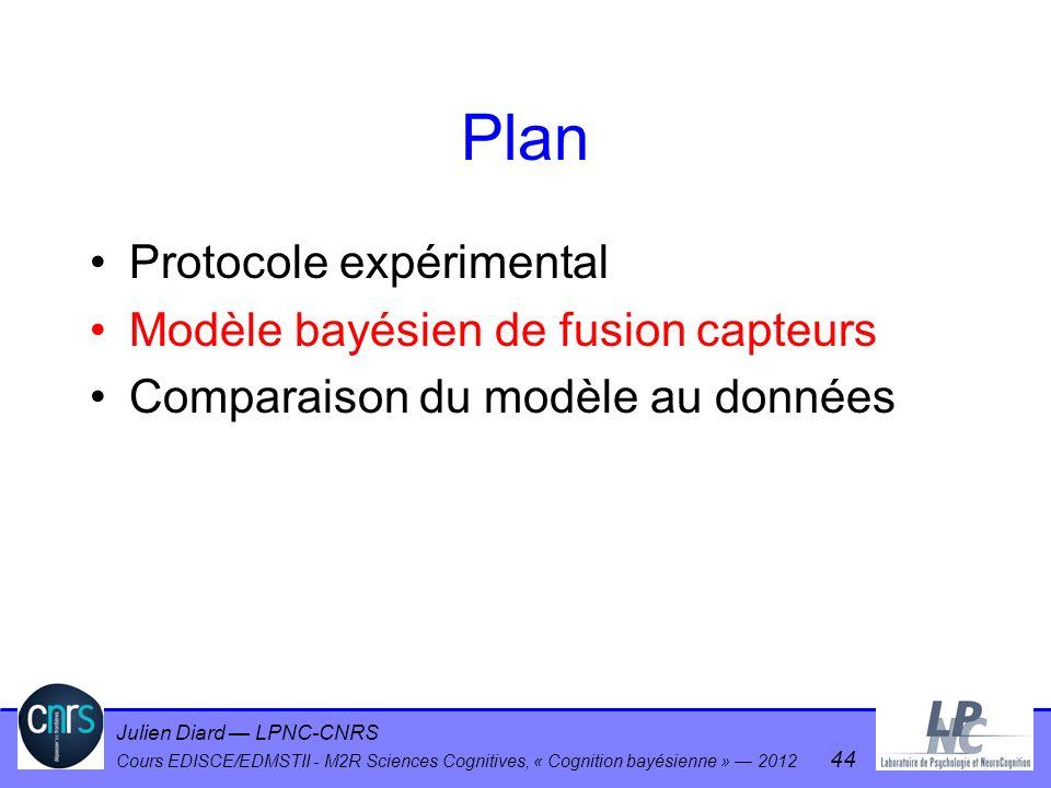 Julien Diard LPNC-CNRS Cours EDISCE/EDMSTII - M2R Sciences Cognitives, « Cognition bayésienne » 2012 44 Plan Protocole expérimental Modèle bayésien de