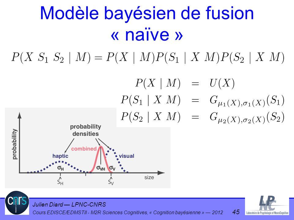Julien Diard LPNC-CNRS Cours EDISCE/EDMSTII - M2R Sciences Cognitives, « Cognition bayésienne » 2012 45 Modèle bayésien de fusion « naïve »