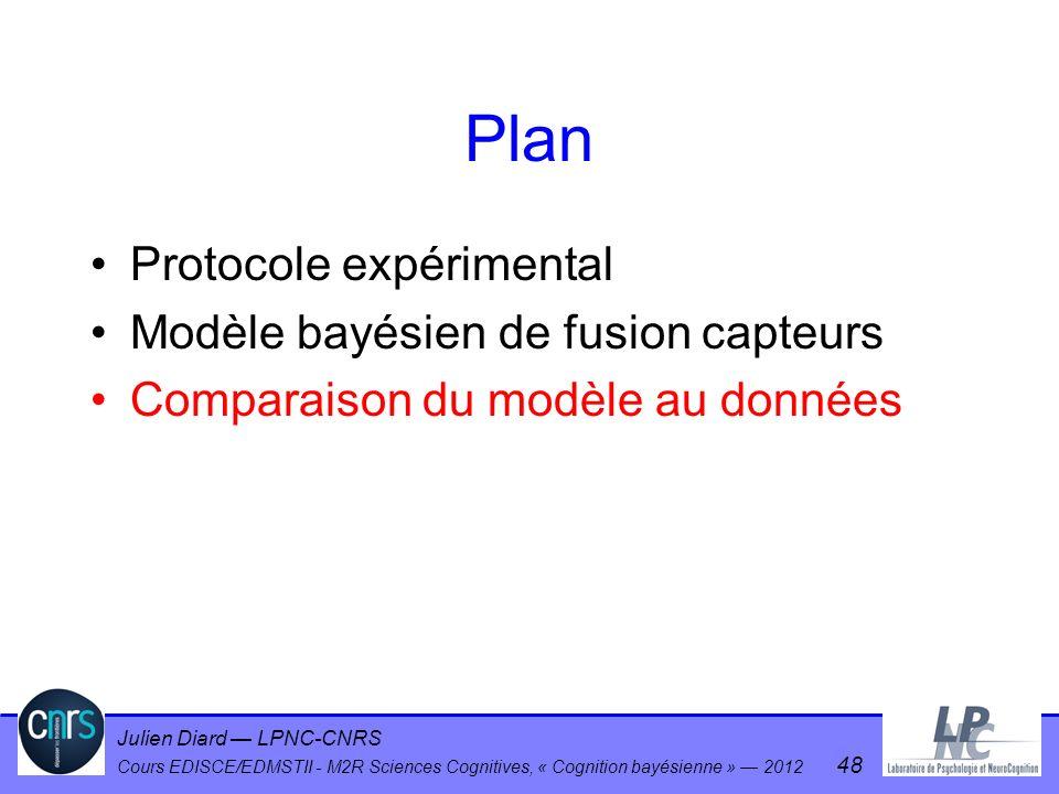 Julien Diard LPNC-CNRS Cours EDISCE/EDMSTII - M2R Sciences Cognitives, « Cognition bayésienne » 2012 48 Plan Protocole expérimental Modèle bayésien de