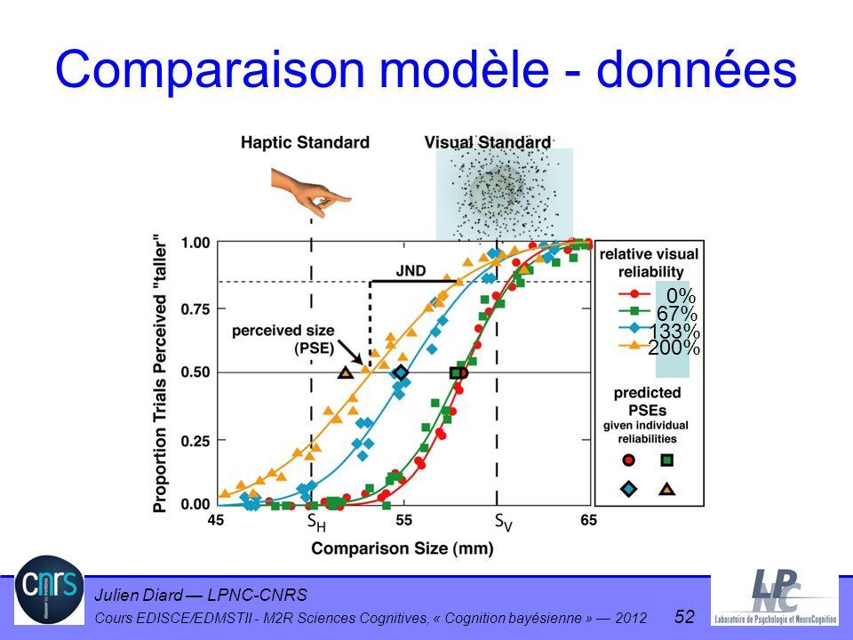 Julien Diard LPNC-CNRS Cours EDISCE/EDMSTII - M2R Sciences Cognitives, « Cognition bayésienne » 2012 52 0% 67% 133% 200% Comparaison modèle - données