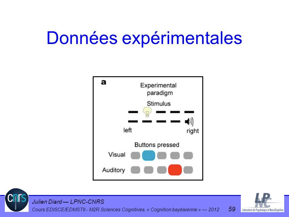 Julien Diard LPNC-CNRS Cours EDISCE/EDMSTII - M2R Sciences Cognitives, « Cognition bayésienne » 2012 59 Données expérimentales