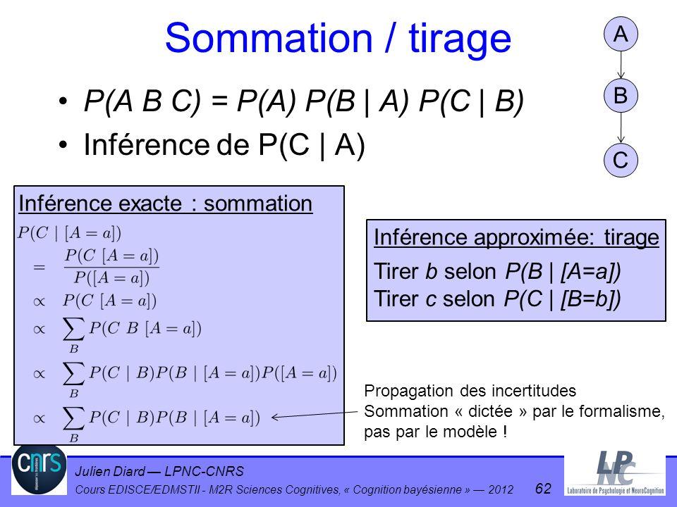 Julien Diard LPNC-CNRS Cours EDISCE/EDMSTII - M2R Sciences Cognitives, « Cognition bayésienne » 2012 62 Sommation / tirage P(A B C) = P(A) P(B | A) P(