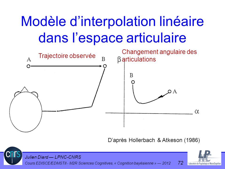Julien Diard LPNC-CNRS Cours EDISCE/EDMSTII - M2R Sciences Cognitives, « Cognition bayésienne » 2012 72 Trajectoire observée Changement angulaire des