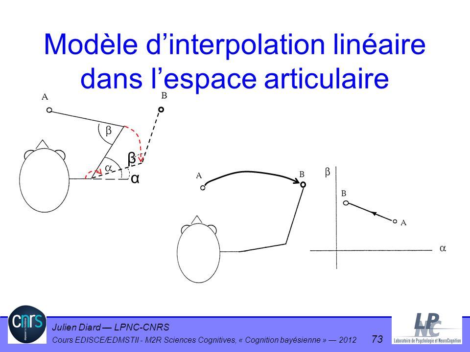 Julien Diard LPNC-CNRS Cours EDISCE/EDMSTII - M2R Sciences Cognitives, « Cognition bayésienne » 2012 73 Modèle dinterpolation linéaire dans lespace ar
