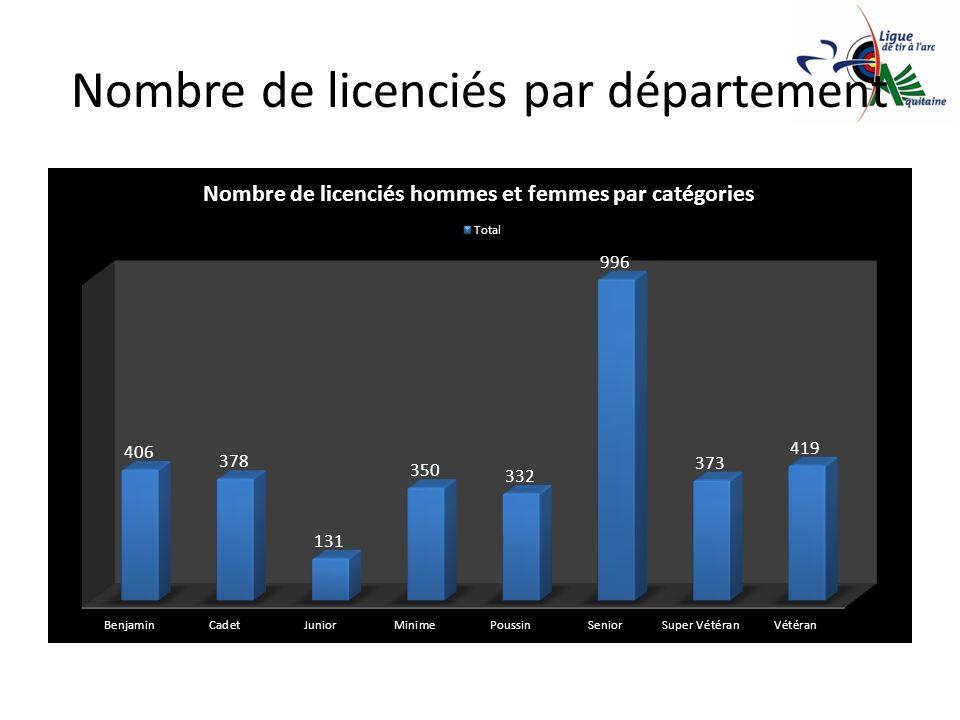 Nombre de licenciés par département