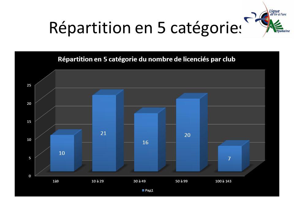 Répartition en 5 catégories