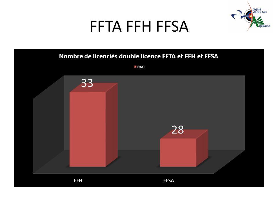 FFTA FFH FFSA