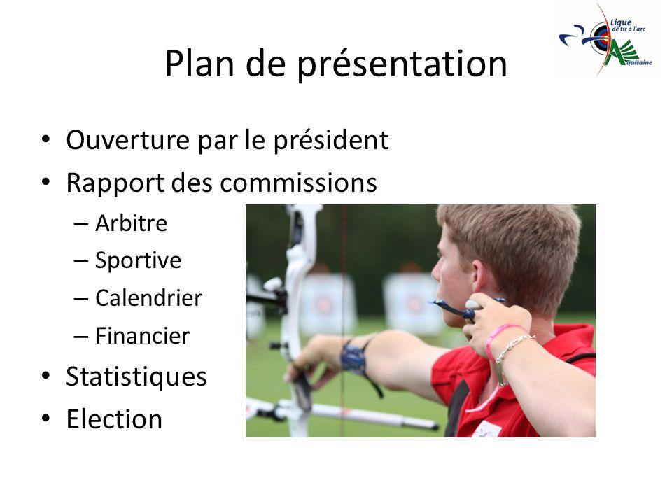 Plan de présentation Ouverture par le président Rapport des commissions – Arbitre – Sportive – Calendrier – Financier Statistiques Election