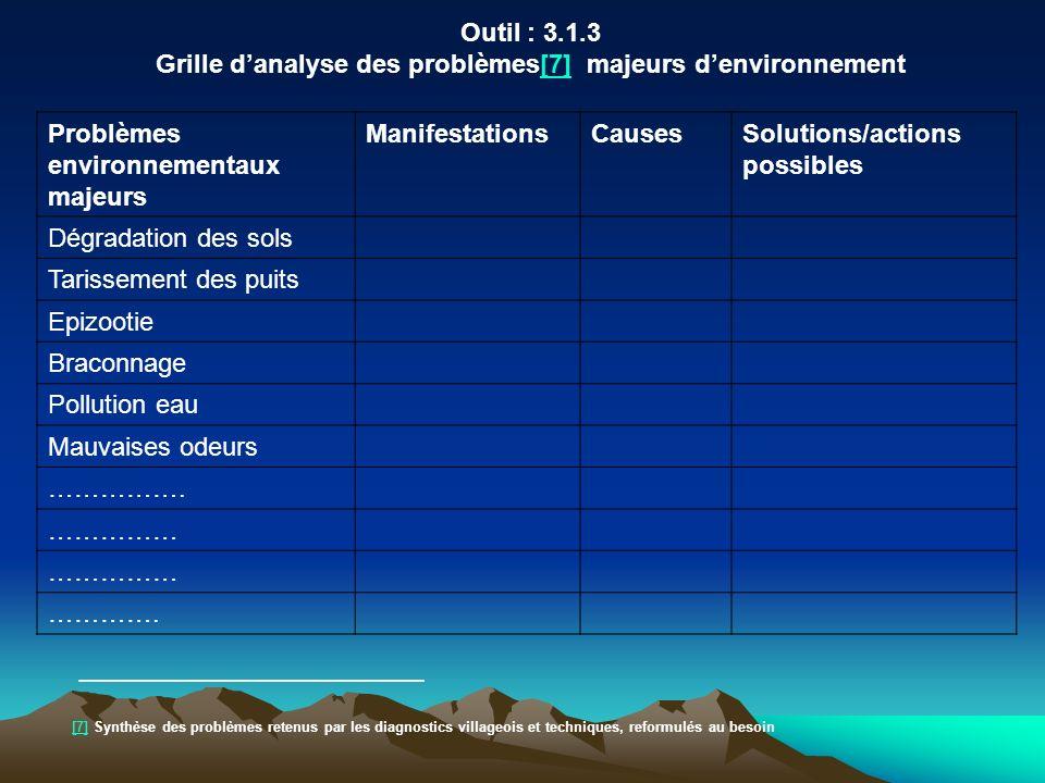 Outil : 3.1.3 Grille danalyse des problèmes[7] majeurs denvironnement[7] Problèmes environnementaux majeurs ManifestationsCausesSolutions/actions poss