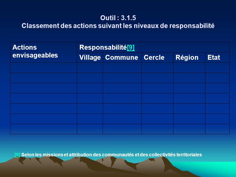 Actions envisageables Responsabilité[9][9] VillageCommuneCercleRégionEtat Outil : 3.1.5 Classement des actions suivant les niveaux de responsabilité [