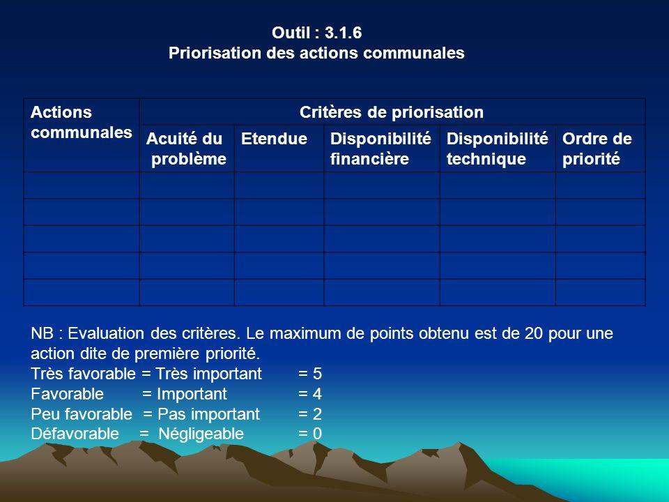 Outil : 3.1.6 Priorisation des actions communales Actions communales Critères de priorisation Acuité du problème EtendueDisponibilité financière Dispo