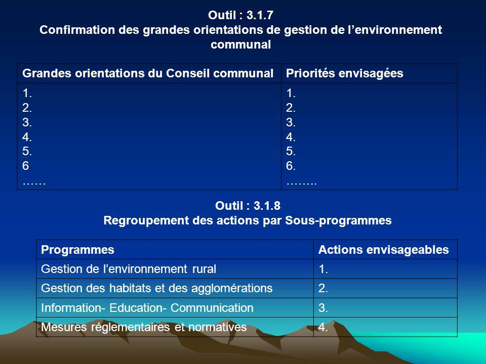 Outil : 3.1.7 Confirmation des grandes orientations de gestion de lenvironnement communal Grandes orientations du Conseil communalPriorités envisagées