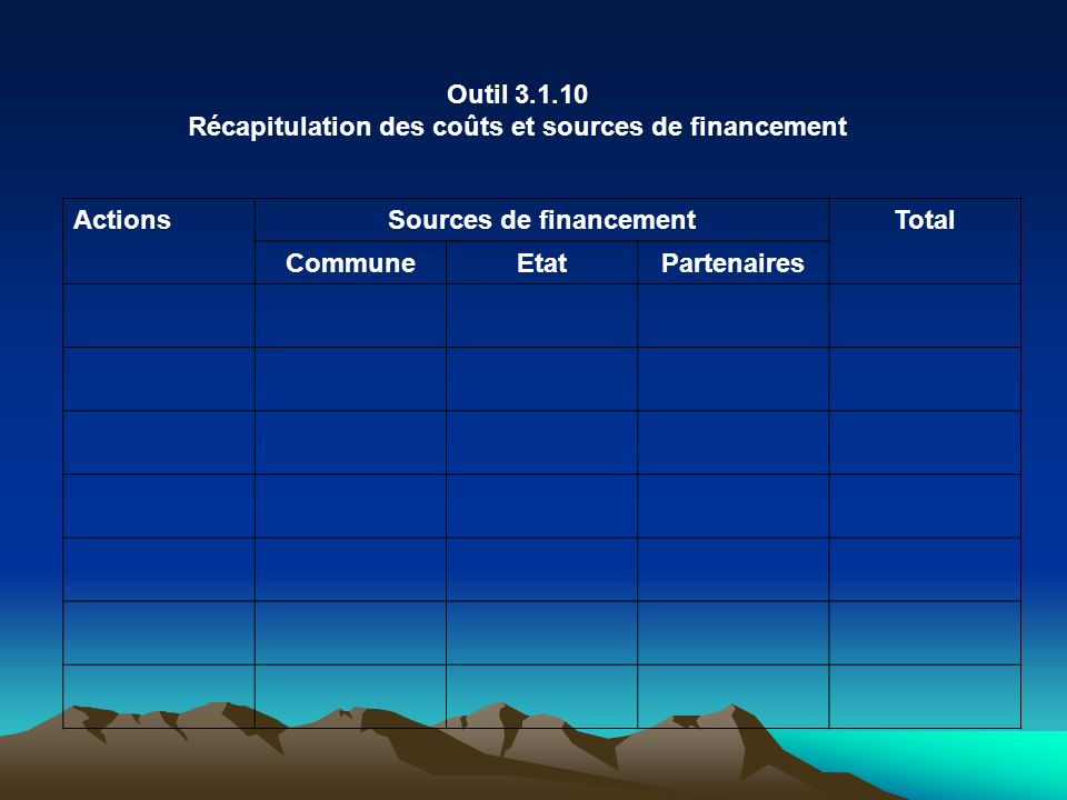 Outil 3.1.10 Récapitulation des coûts et sources de financement ActionsSources de financementTotal CommuneEtatPartenaires