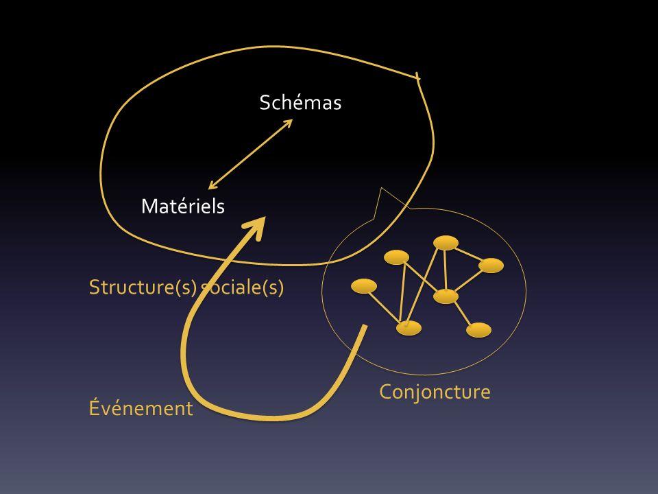 Structure(s) sociale(s) Schémas Matériels Conjoncture Événement
