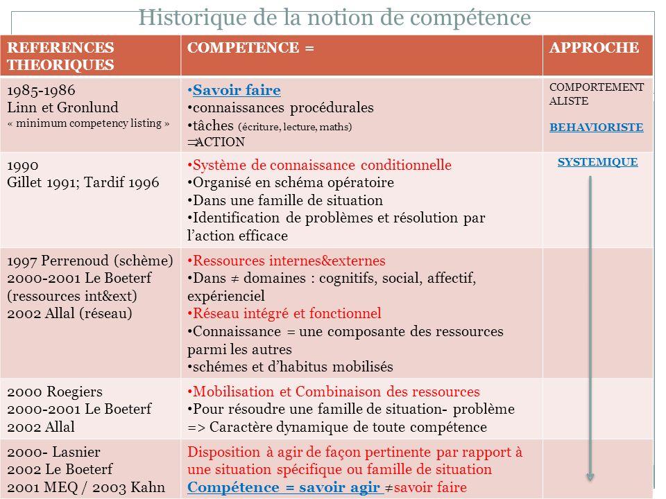 Historique de la notion de compétence REFERENCES THEORIQUES COMPETENCE =APPROCHE 1985-1986 Linn et Gronlund « minimum competency listing » Savoir fair