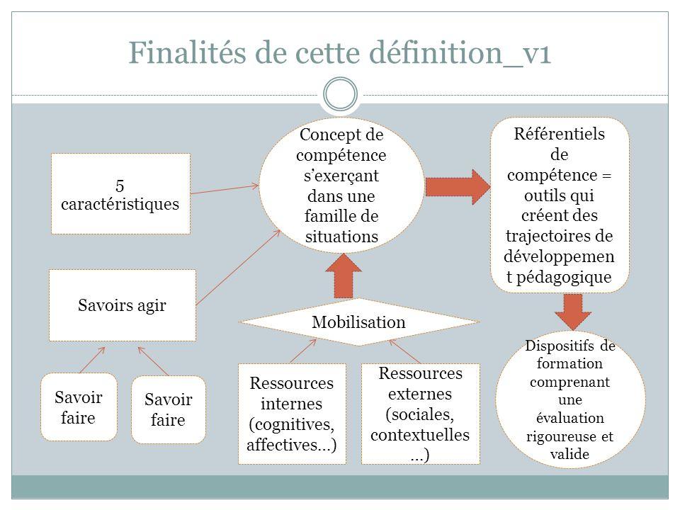 Finalités de cette définition_v1 Concept de compétence sexerçant dans une famille de situations 5 caractéristiques Savoirs agir Savoir faire Référenti