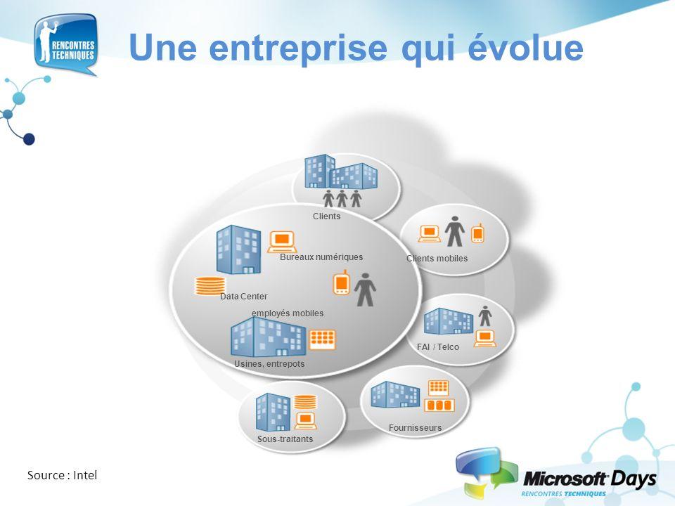Une entreprise qui évolue Data Center Usines, entrepots Bureaux numériques employés mobiles Clients mobiles FAI / Telco Fournisseurs Sous-traitants Cl