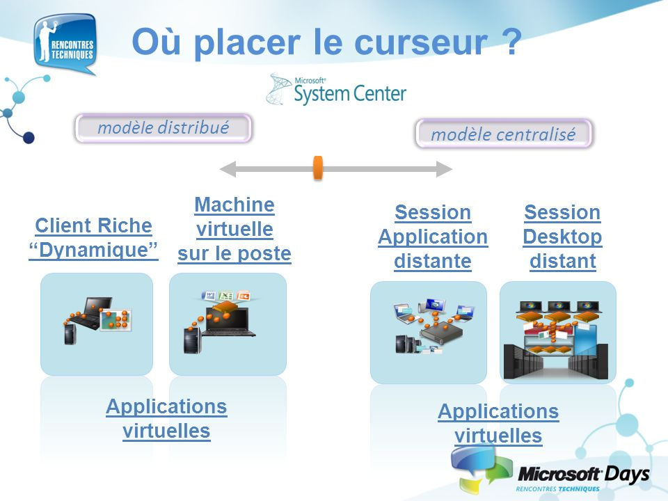 Où placer le curseur ? Client Riche Dynamique Machine virtuelle sur le poste Applications virtuelles modèle distribué modèle centralisé Session Deskto