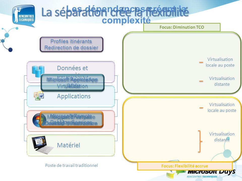 Matériel OS Données et paramètres Applications Profiles itinérants Redirection de dossier Profiles itinérants Redirection de dossier Microsoft Applica