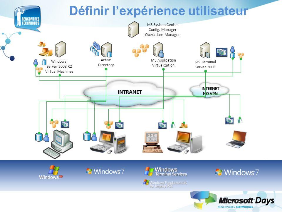 Définir lexpérience utilisateur INTERNET NO VPN MS Application Virtualization Active Directory MS Terminal Server 2008 INTRANET Windows Server 2008 R2