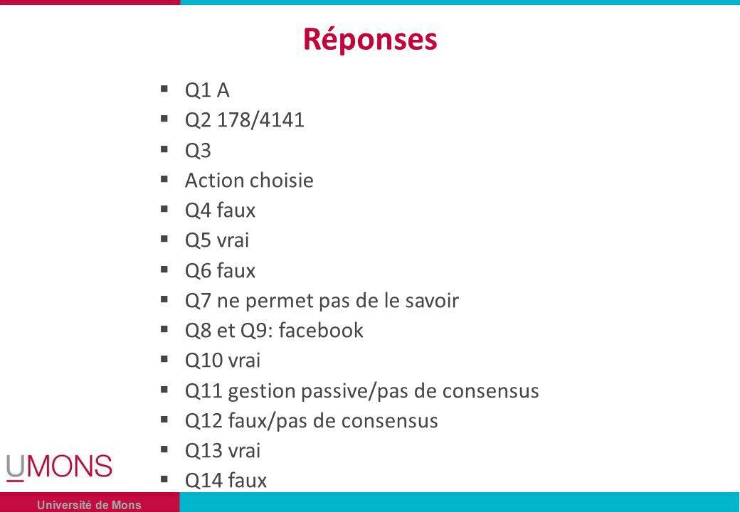 Université de Mons Réponses Q1 A Q2 178/4141 Q3 Action choisie Q4 faux Q5 vrai Q6 faux Q7 ne permet pas de le savoir Q8 et Q9: facebook Q10 vrai Q11 gestion passive/pas de consensus Q12 faux/pas de consensus Q13 vrai Q14 faux