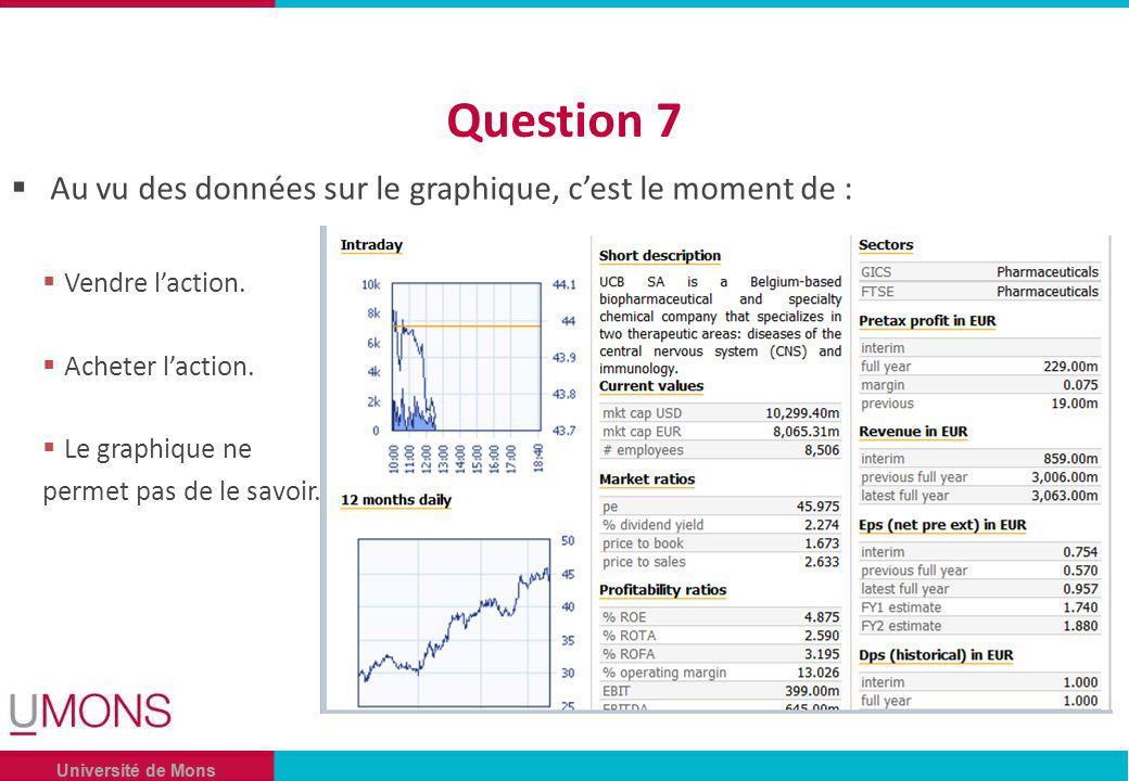 Université de Mons Question 7 Au vu des données sur le graphique, cest le moment de : Vendre laction.