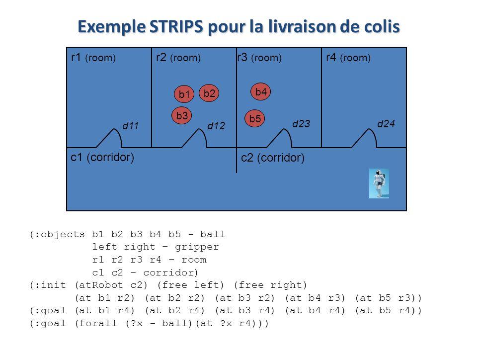 Exemple STRIPS pour la livraison de colis r1 (room) r2 (room) c1 (corridor) r4 (room) r3 (room) c2 (corridor) d11d12 d23d24 b1 b2 b3 b4 b5 (:objects b