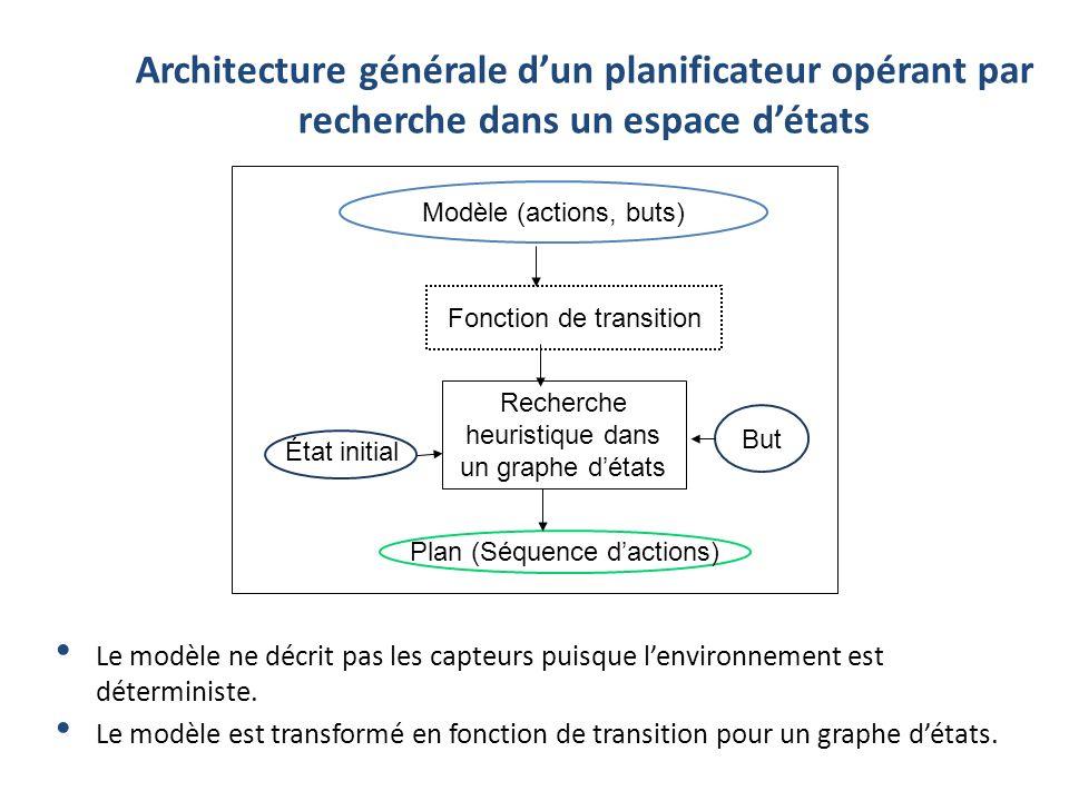 Architecture générale dun planificateur opérant par recherche dans un espace détats Modèle (actions, buts) Fonction de transition Recherche heuristiqu