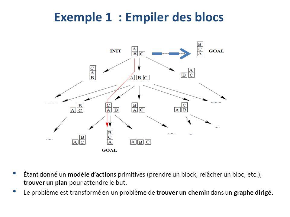 Exemple 1 : Empiler des blocs Étant donné un modèle dactions primitives (prendre un block, relâcher un bloc, etc.), trouver un plan pour attendre le b