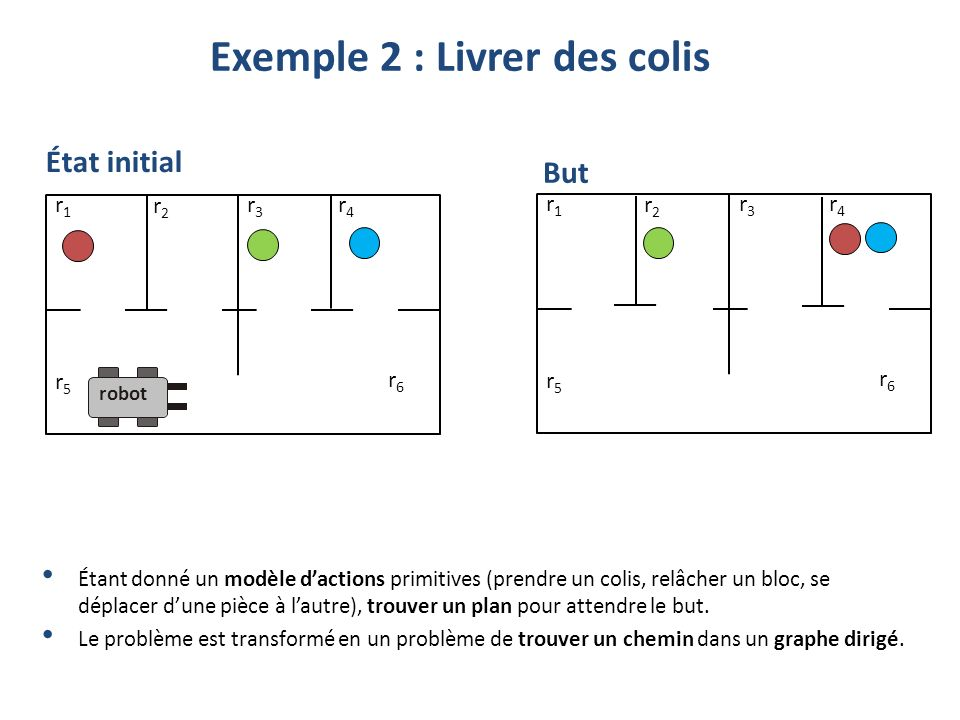 (define (domain robotWorld2) (:types ball room corridor) (:predicates at atRobot) (:action pickup :parameters (?r – room) :precondition (and (> (atBalls ?r) 0) (atRobot ?r) (> (free) 0)) :effect (and (increase (holding) 1) (decrease (atBalls ?r) 1) (decrease (free) 1))) (:action release :parameters (?r – room) :precondition (and (> (holding) 0) (atRobot ?r)) :effect (and (increase (atBalls ?r) 1) (decrease (holding) 1) (increase (free) 1))) (:action move :parameters (?rf ?rt – room ?d - door) :precondition (and (atRobot ?rf)(connects ?d ?rf ?rt))) :effect (and (atRobot ?rt) (not (atRobot ?rf)))) Exemple PDDL pour la livraison de colis, suite