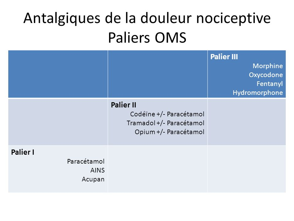 Antalgiques de la douleur nociceptive Paliers OMS Palier III Morphine Oxycodone Fentanyl Hydromorphone Palier II Codéïne +/- Paracétamol Tramadol +/-