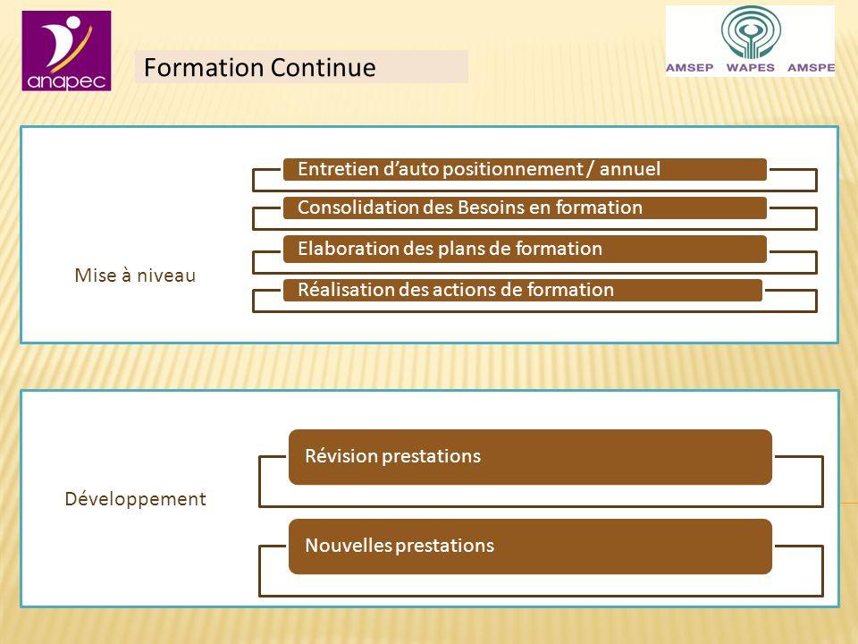 Formation Continue Mise à niveau Entretien dauto positionnement / annuelConsolidation des Besoins en formation Elaboration des plans de formation Réalisation des actions de formation Développement Révision prestationsNouvelles prestations