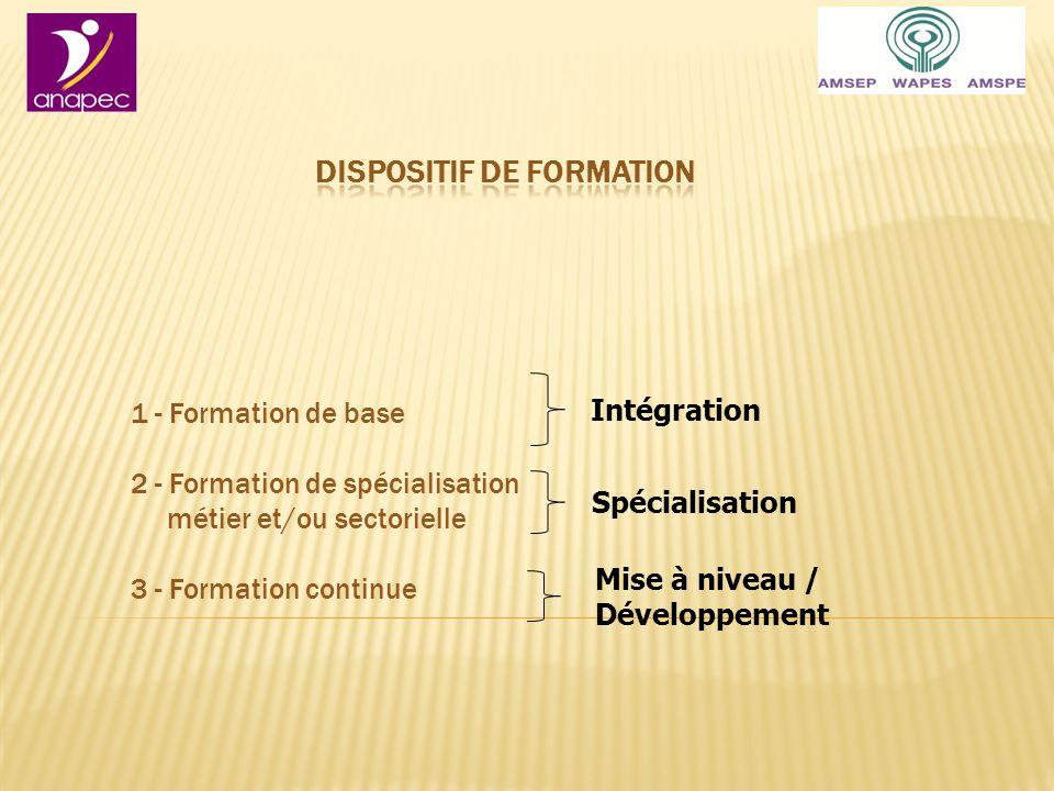 Intégration Spécialisation Mise à niveau / Développement 1 - Formation de base 2 - Formation de spécialisation métier et/ou sectorielle 3 - Formation continue