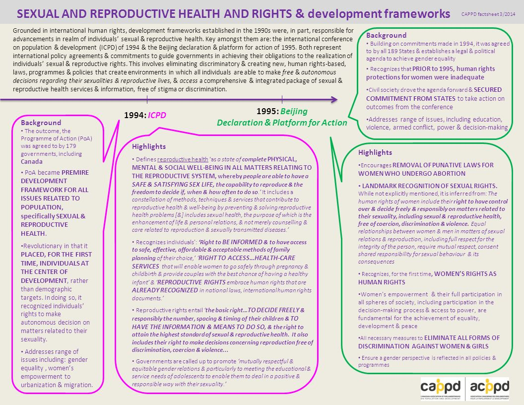 SEXUAL AND REPRODUCTIVE HEALTH AND RIGHTS & development frameworks CAPPD factsheet 3/2014 Grounded in international human rights, development frameworks established in the 1990s were, in part, responsible for advancements in realm of individuals sexual & reproductive health.
