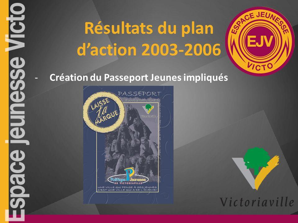 Résultats du plan daction 2003-2006 -Création du Passeport Jeunes impliqués