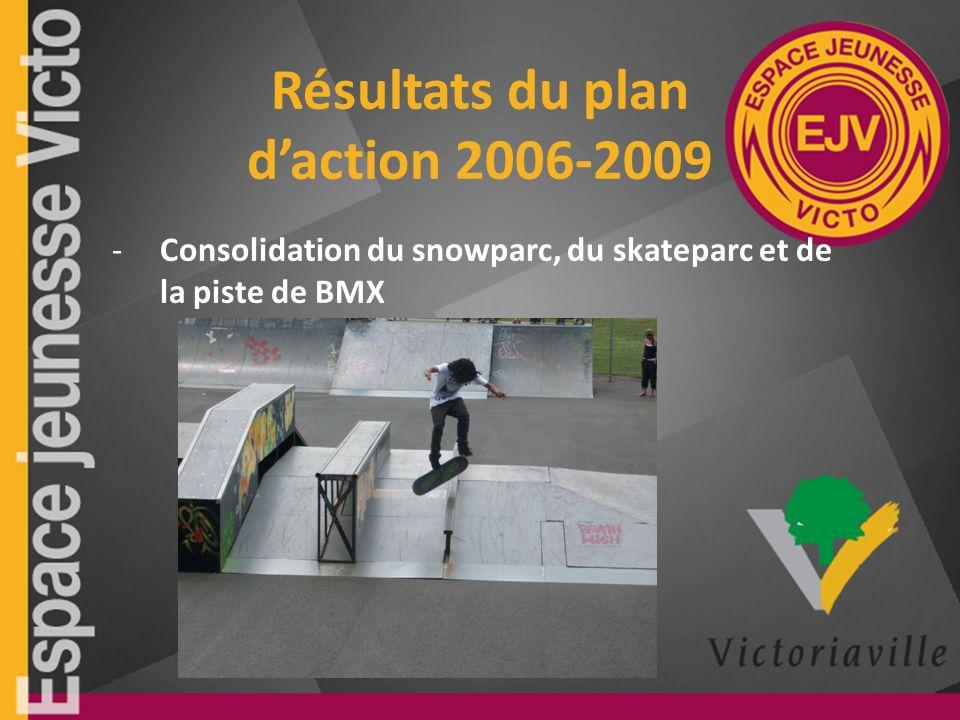 Résultats du plan daction 2006-2009 -Consolidation du snowparc, du skateparc et de la piste de BMX