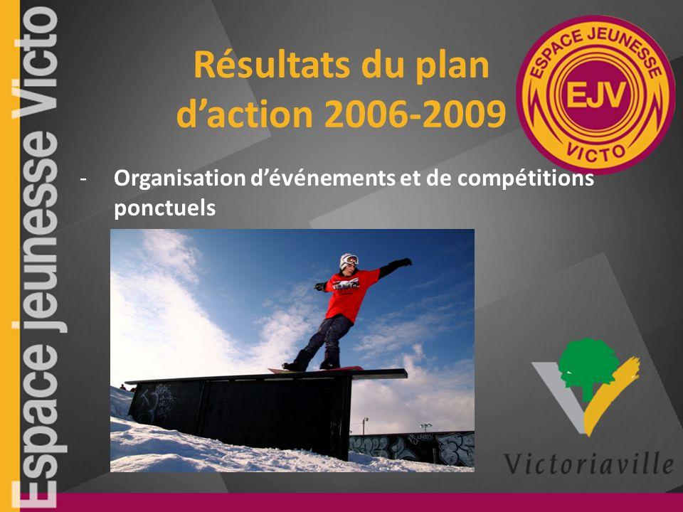 Résultats du plan daction 2006-2009 -Organisation dévénements et de compétitions ponctuels