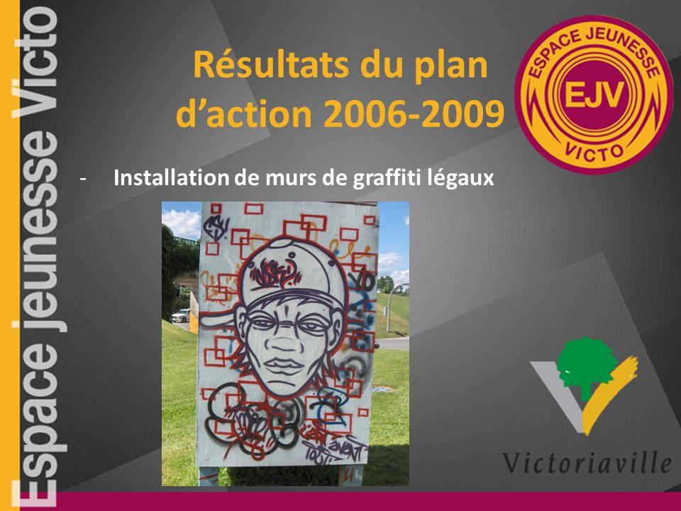 Résultats du plan daction 2006-2009 -Installation de murs de graffiti légaux