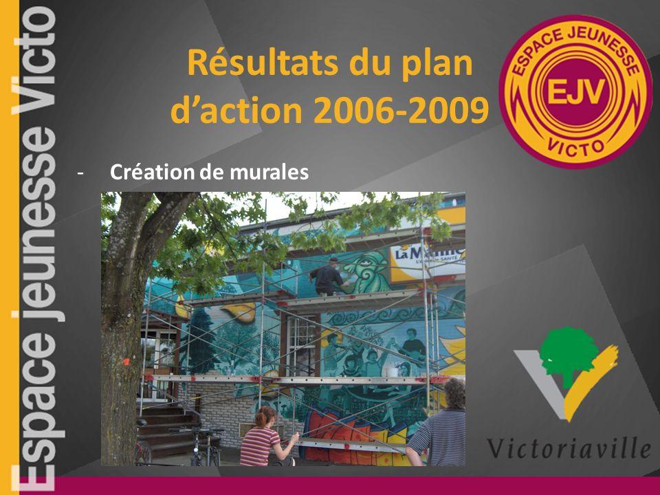 Résultats du plan daction 2006-2009 -Création de murales